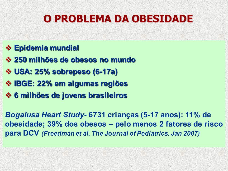 O PROBLEMA DA OBESIDADE Epidemia mundial Epidemia mundial 250 milhões de obesos no mundo 250 milhões de obesos no mundo USA: 25% sobrepeso (6-17a) USA