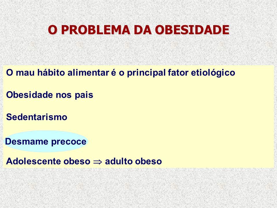 O PROBLEMA DA OBESIDADE O mau hábito alimentar é o principal fator etiológico Obesidade nos pais Sedentarismo Adolescente obeso adulto obeso Desmame p