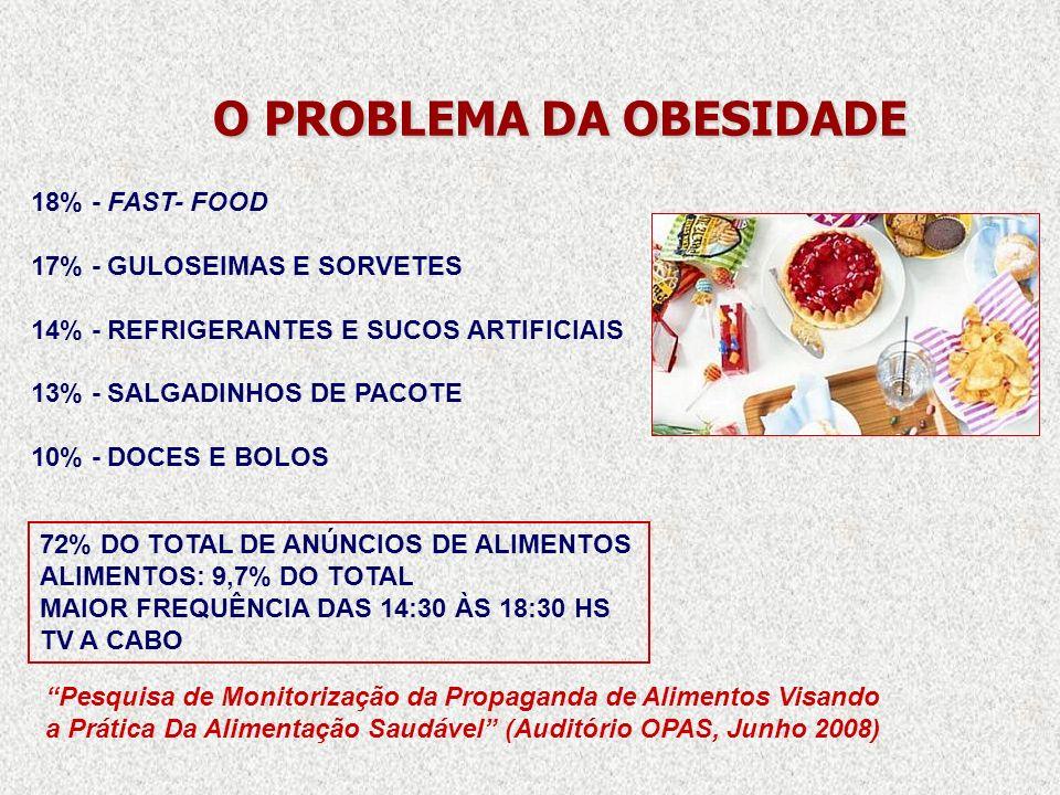 O PROBLEMA DA OBESIDADE O PROBLEMA DA OBESIDADE 18% - FAST- FOOD 17% - GULOSEIMAS E SORVETES 14% - REFRIGERANTES E SUCOS ARTIFICIAIS 13% - SALGADINHOS