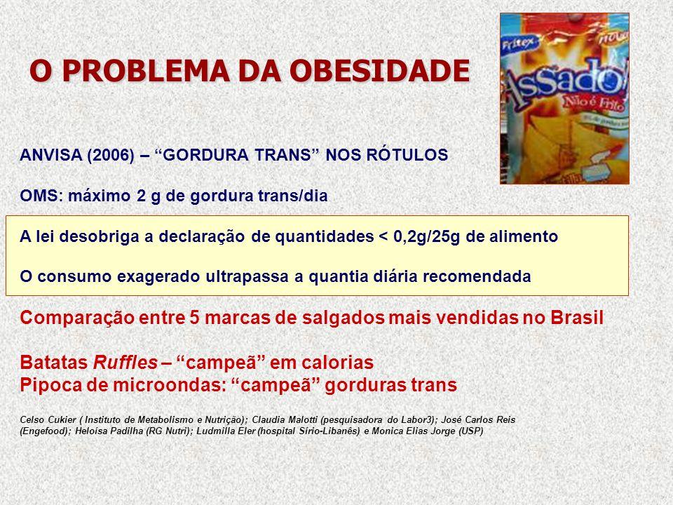 O PROBLEMA DA OBESIDADE O PROBLEMA DA OBESIDADE ANVISA (2006) – GORDURA TRANS NOS RÓTULOS OMS: máximo 2 g de gordura trans/dia A lei desobriga a decla