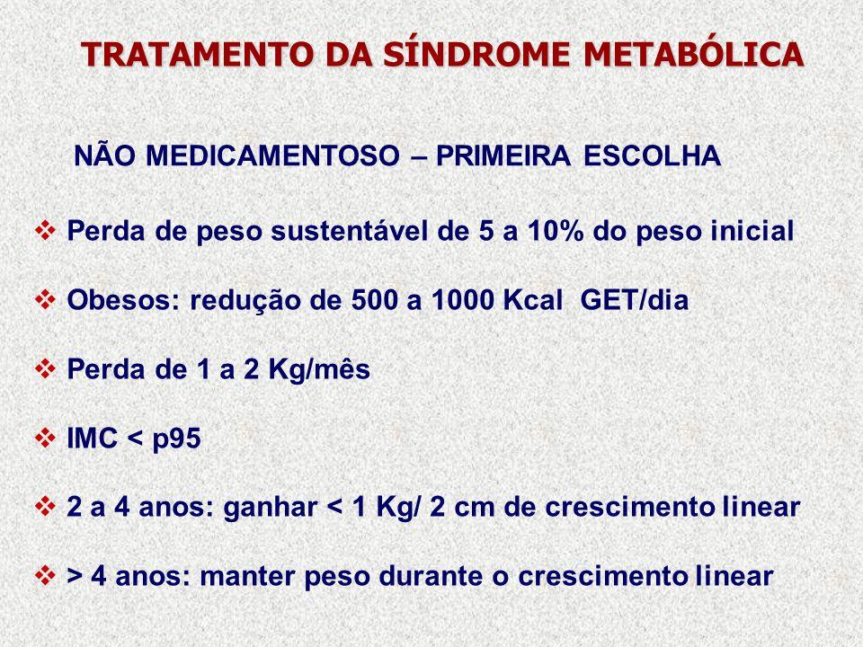 Perda de peso sustentável de 5 a 10% do peso inicial Obesos: redução de 500 a 1000 Kcal GET/dia Perda de 1 a 2 Kg/mês IMC < p95 2 a 4 anos: ganhar < 1