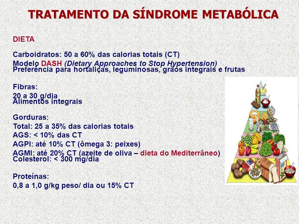 TRATAMENTO DA SÍNDROME METABÓLICA DIETA Carboidratos: 50 a 60% das calorias totais (CT) Modelo DASH (Dietary Approaches to Stop Hypertension) Preferên