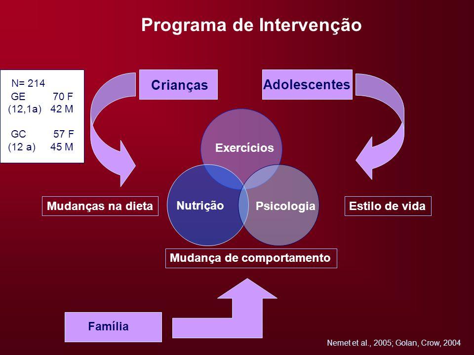 Exercícios Nutrição Psicologia Crianças Adolescentes Mudanças na dietaEstilo de vida Mudança de comportamento Família Nemet et al., 2005; Golan, Crow,