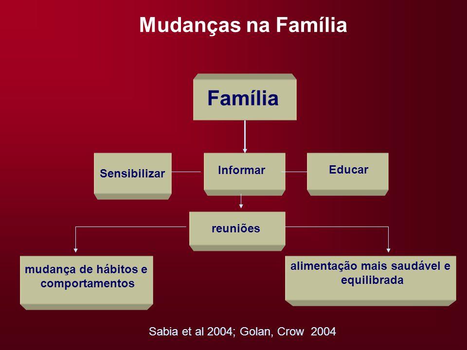alimentação mais saudável e equilibrada Mudanças na Família Sabia et al 2004; Golan, Crow 2004 Família Sensibilizar Educar Informar mudança de hábitos