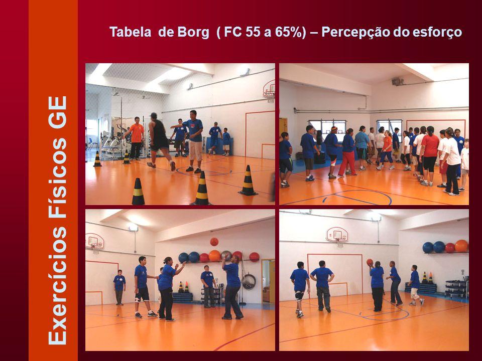 Exercícios Físicos GE Tabela de Borg ( FC 55 a 65%) – Percepção do esforço