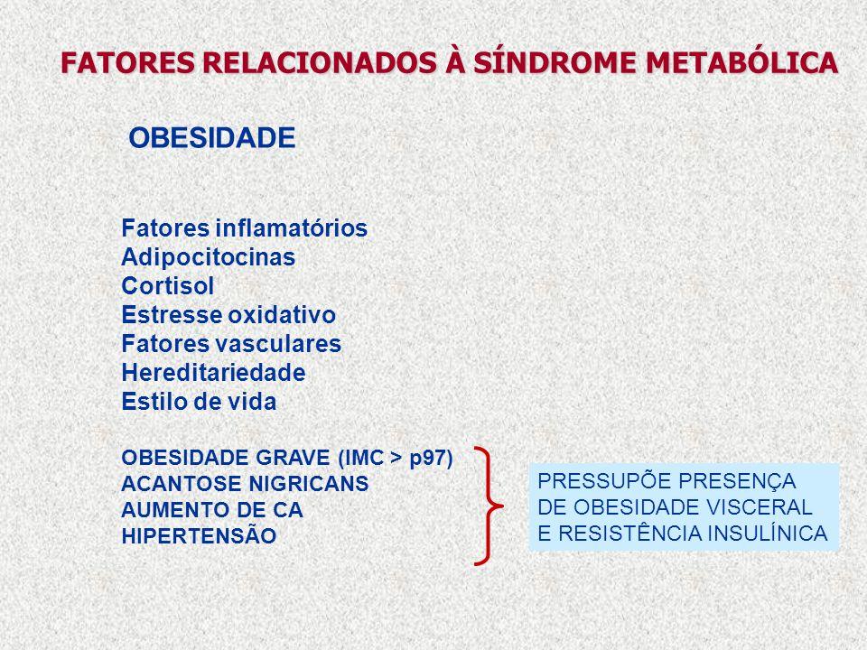 Fatores inflamatórios Adipocitocinas Cortisol Estresse oxidativo Fatores vasculares Hereditariedade Estilo de vida OBESIDADE GRAVE (IMC > p97) ACANTOS