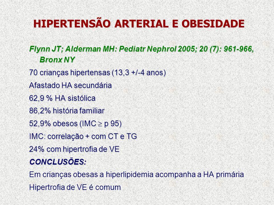 HIPERTENSÃO ARTERIAL E OBESIDADE Flynn JT; Alderman MH: Pediatr Nephrol 2005; 20 (7): 961-966, Bronx NY 70 crianças hipertensas (13,3 +/-4 anos) Afast