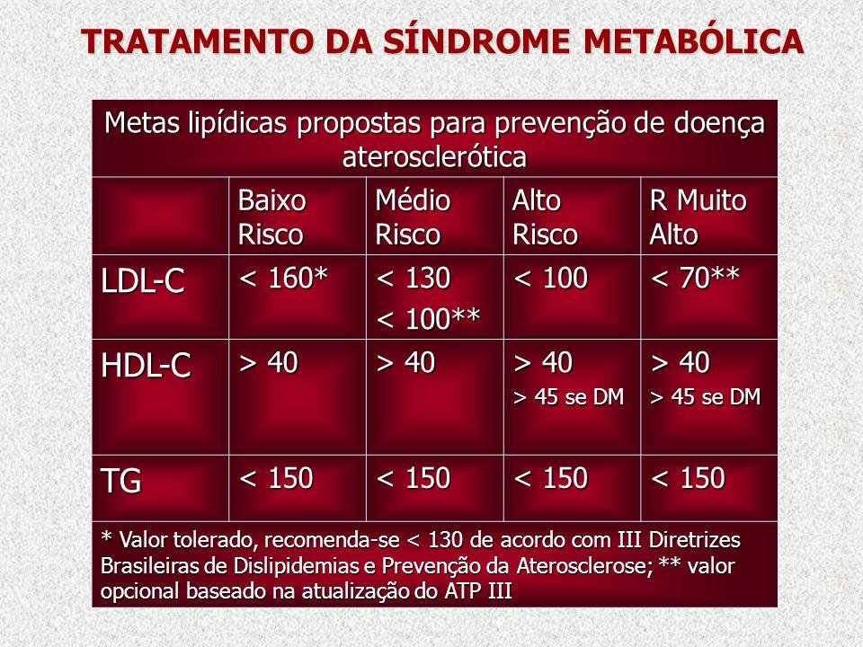 TRATAMENTO DA SÍNDROME METABÓLICA Metas lipídicas propostas para prevenção de doença aterosclerótica Baixo Risco Médio Risco Alto Risco R Muito Alto L