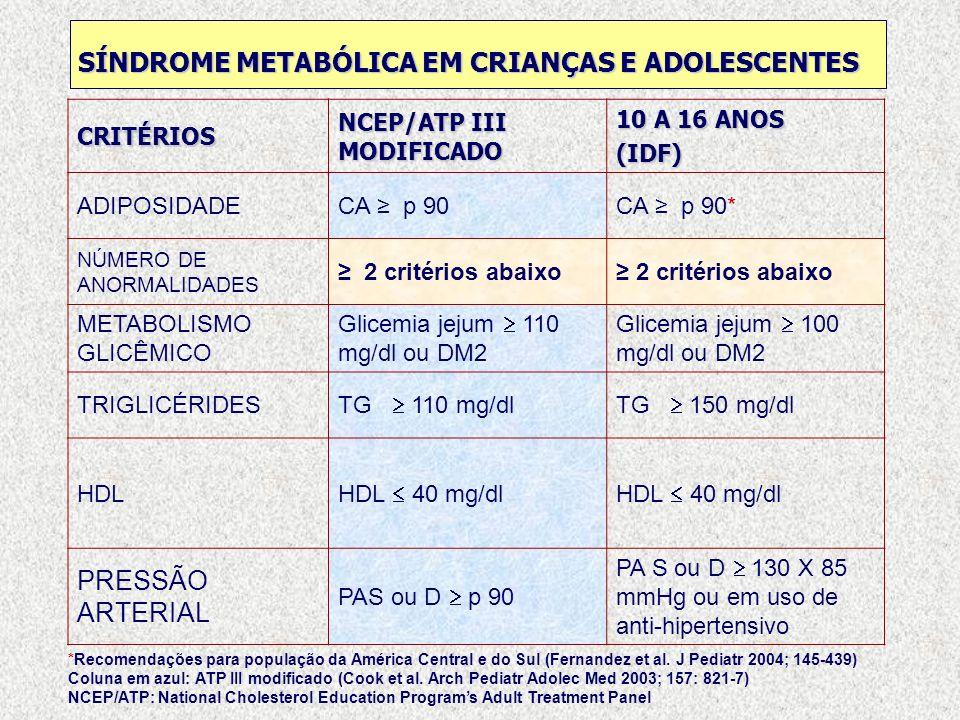 SÍNDROME METABÓLICA EM CRIANÇAS E ADOLESCENTES CRITÉRIOS NCEP/ATP III MODIFICADO 10 A 16 ANOS (IDF) ADIPOSIDADECA p 90CA p 90* NÚMERO DE ANORMALIDADES