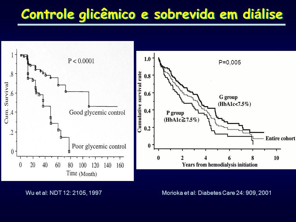 Controle glicêmico e sobrevida em di á lise Wu et al: NDT 12: 2105, 1997 P=0,005 Morioka et al: Diabetes Care 24: 909, 2001