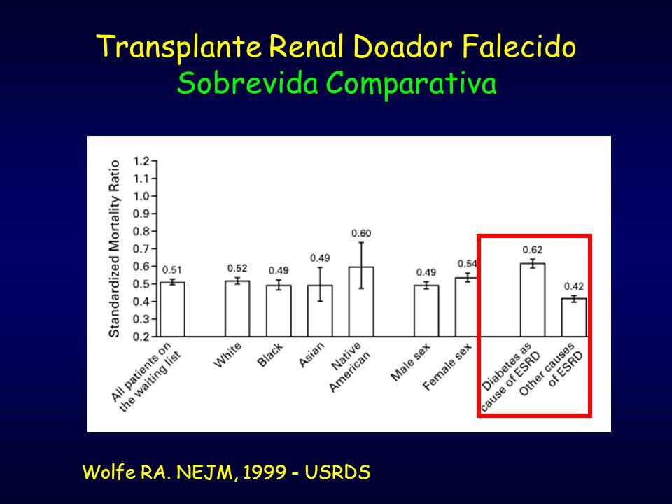 Transplante Renal Doador Falecido Sobrevida Comparativa Wolfe RA. NEJM, 1999 - USRDS