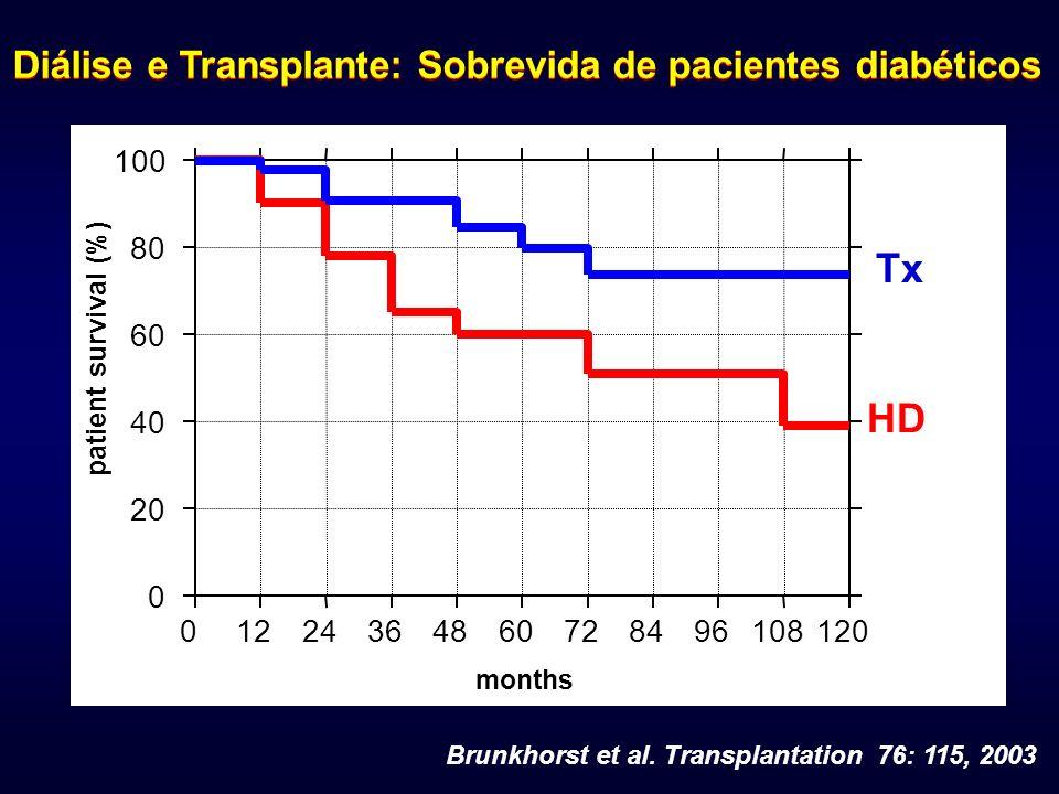 Brunkhorst et al. Transplantation 76: 115, 2003 01224364860728496108120 0 20 40 60 80 100 months patient survival (%). Tx HD Diálise e Transplante: So