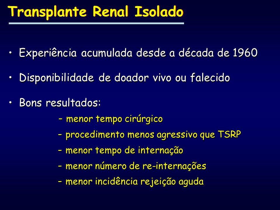 Transplante Renal Isolado Experiência acumulada desde a década de 1960 Disponibilidade de doador vivo ou falecido Bons resultados: - menor tempo cirúr