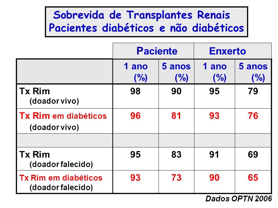 1 ano (%) 5 anos (%) 1 ano (%) 5 anos (%) Tx Rim (doador vivo) 98909579 Tx Rim em diabéticos (doador vivo) 96819376 Tx Rim (doador falecido) 95839169