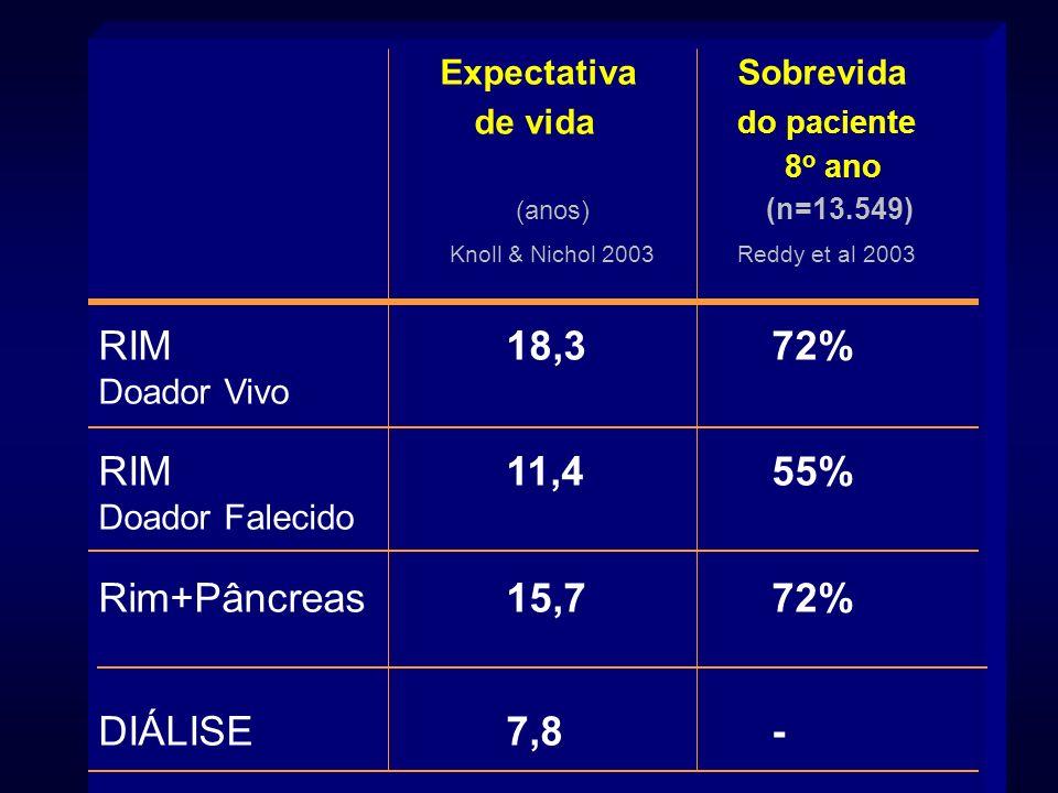 ExpectativaSobrevida de vida do paciente 8 o ano (anos) (n=13.549) Knoll & Nichol 2003 Reddy et al 2003 RIM18,3 72% Doador Vivo RIM11,4 55% Doador Fal