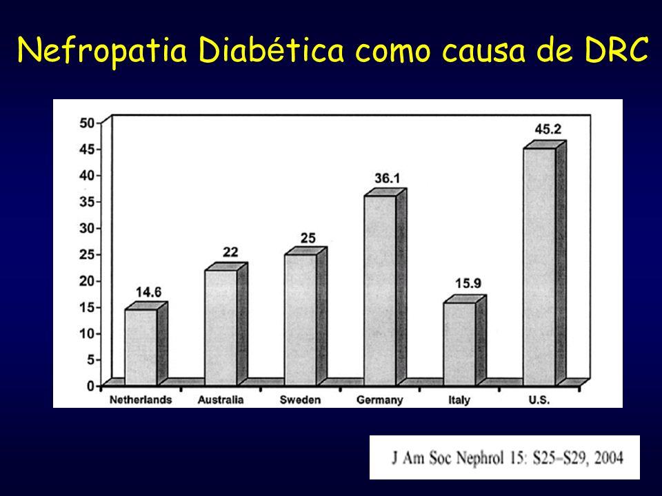 Nefropatia Diab é tica como causa de DRC % of new dialysis patients