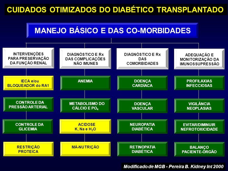 CUIDADOS OTIMIZADOS DO DIABÉTICO TRANSPLANTADO Modificado de MGB - Pereira B. Kidney Int 2000 INTERVENÇÕES PARA PRESERVAÇÃO DA FUNÇÃO RENAL IECA e/ou
