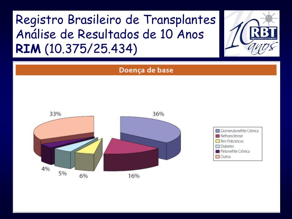 Registro Brasileiro de Transplantes Análise de Resultados de 10 Anos RIM (10.375/25.434)