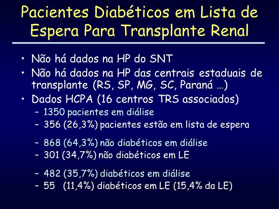 Pacientes Diabéticos em Lista de Espera Para Transplante Renal Não há dados na HP do SNT Não há dados na HP das centrais estaduais de transplante (RS,