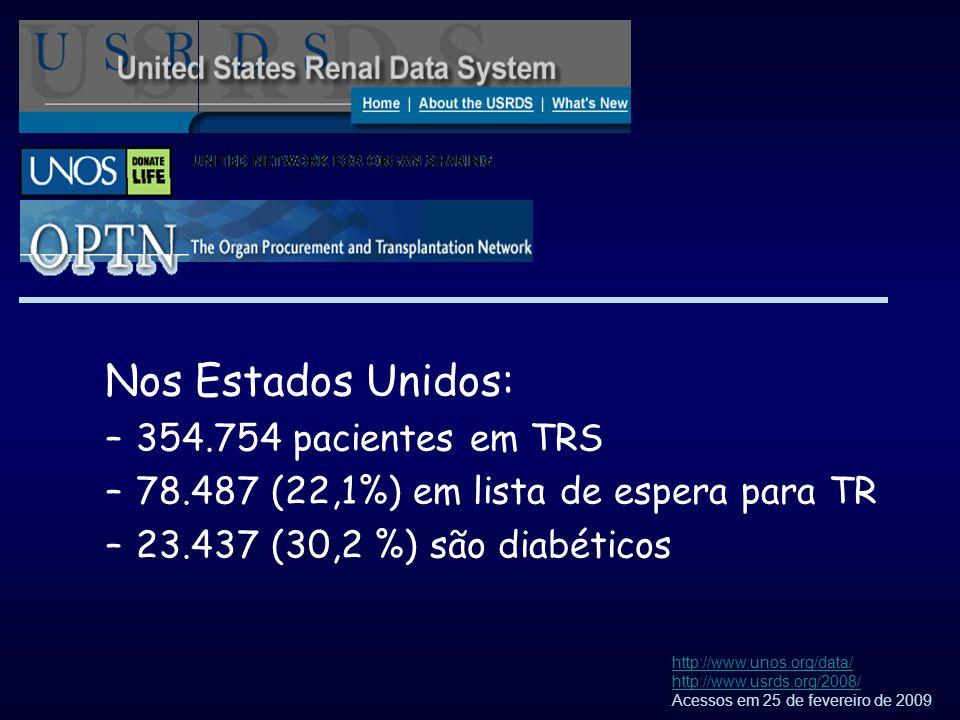 Nos Estados Unidos: –354.754 pacientes em TRS –78.487 (22,1%) em lista de espera para TR –23.437 (30,2 %) são diabéticos http://www.unos.org/data/ htt