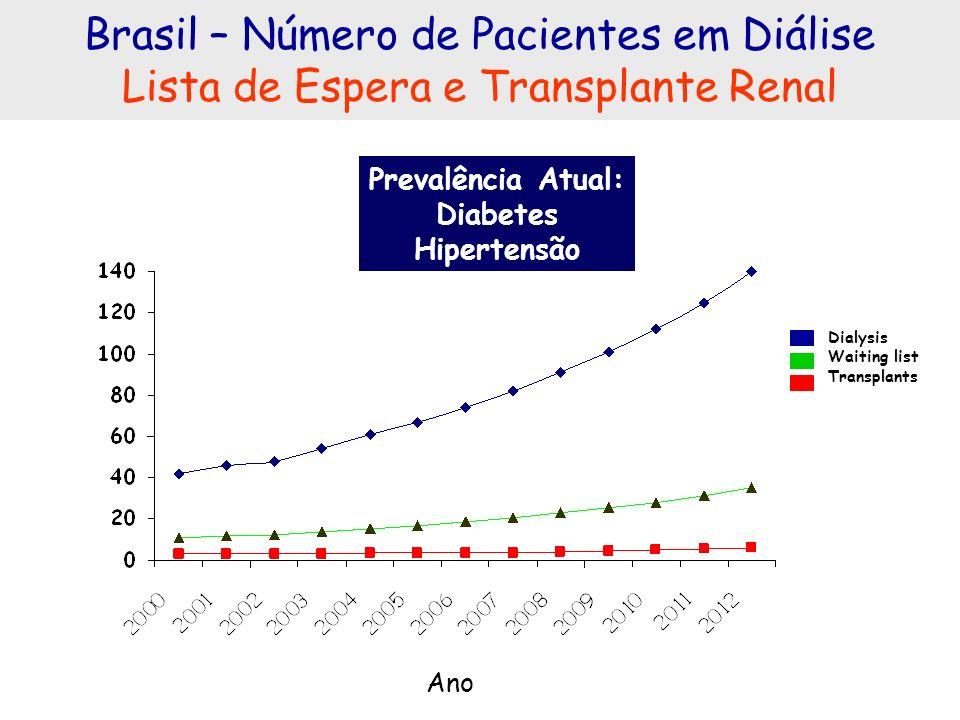 Brasil – Número de Pacientes em Diálise Lista de Espera e Transplante Renal Ano Prevalência Atual: Diabetes Hipertensão Dialysis Waiting list Transpla