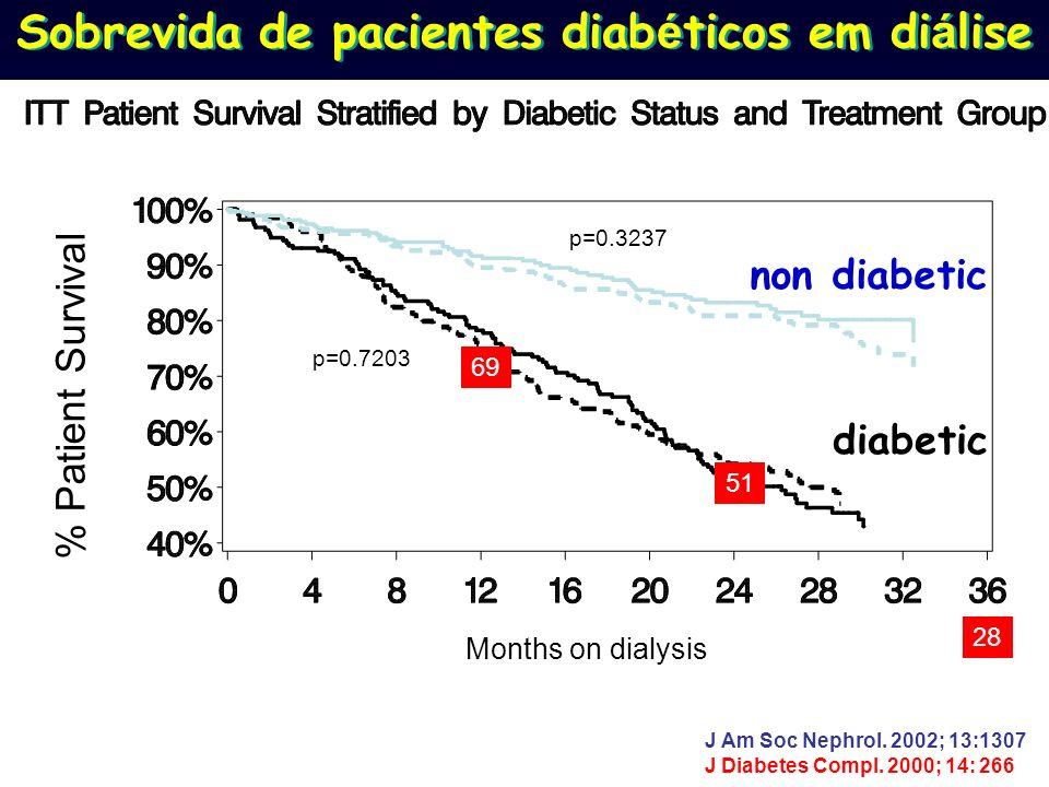 p=0.3237 p=0.7203 Months on dialysis % Patient Survival diabetic non diabetic Sobrevida de pacientes diab é ticos em di á lise J Am Soc Nephrol. 2002;