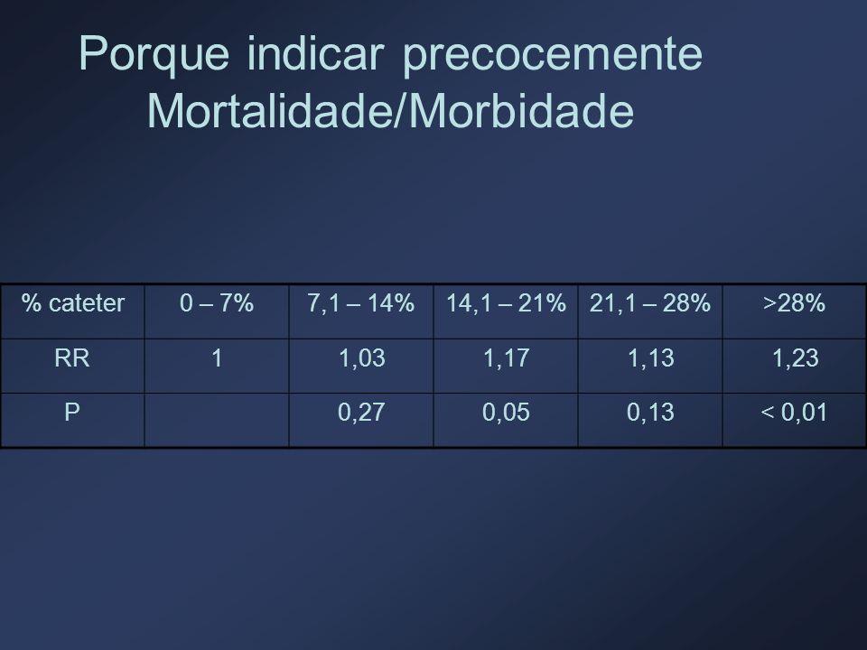 Porque indicar precocemente Mortalidade/Morbidade % cateter0 – 7%7,1 – 14%14,1 – 21%21,1 – 28%>28% RR11,031,171,131,23 P0,270,050,13< 0,01