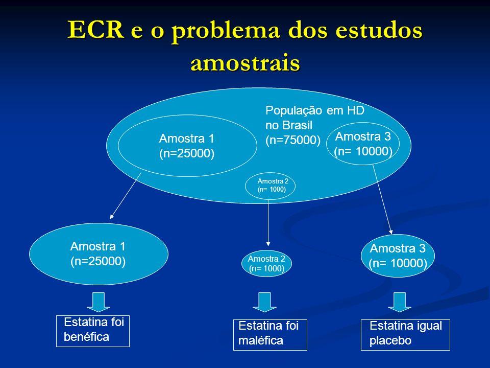 ECR e o problema dos estudos amostrais Amostra 1 (n=25000) Amostra 3 (n= 10000) População em HD no Brasil (n=75000) Amostra 1 (n=25000) Amostra 2 (n=