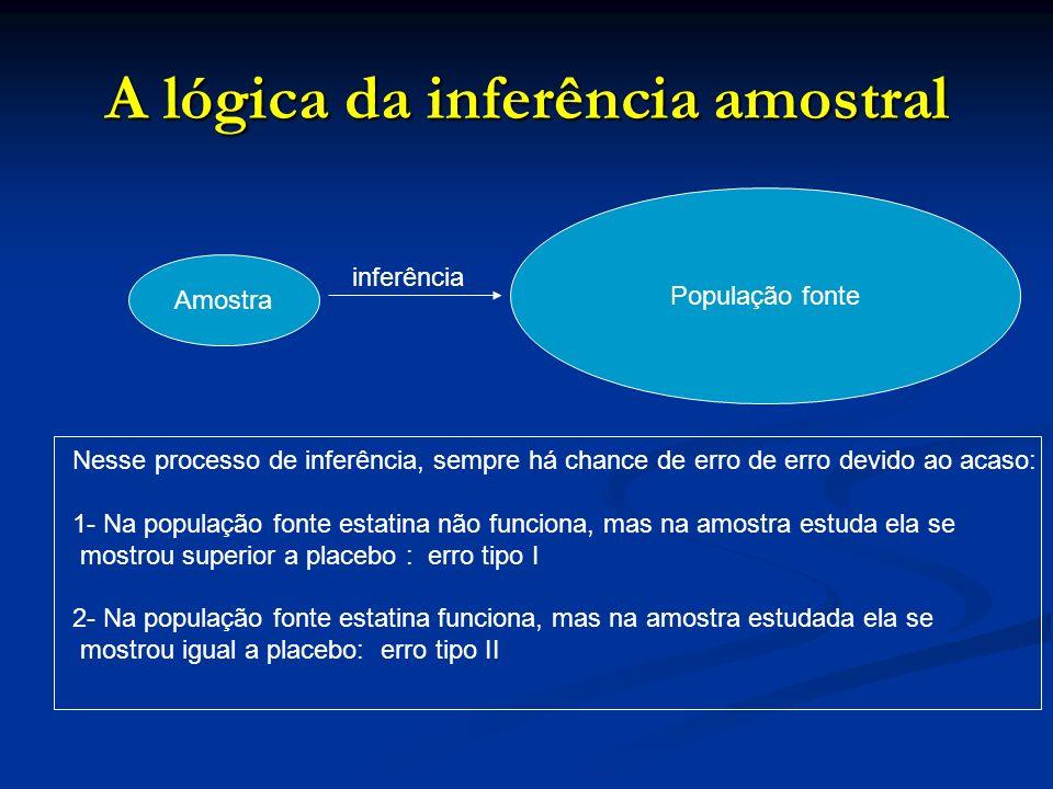 A lógica da inferência amostral Amostra População fonte inferência Nesse processo de inferência, sempre há chance de erro de erro devido ao acaso: 1-
