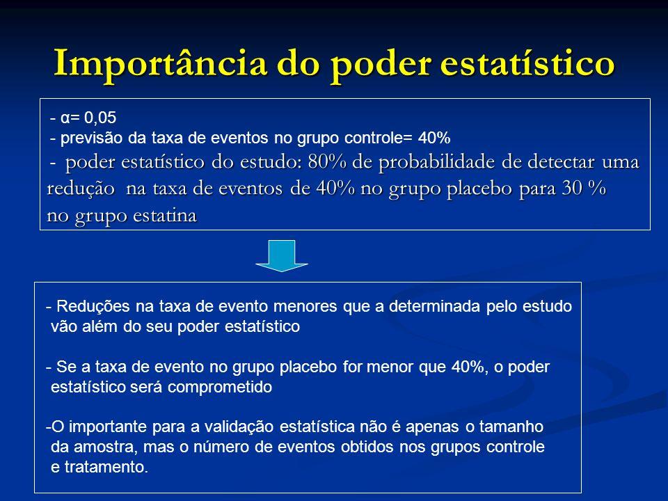 Importância do poder estatístico - α= 0,05 - previsão da taxa de eventos no grupo controle= 40% poder estatístico do estudo: 80% de probabilidade de d