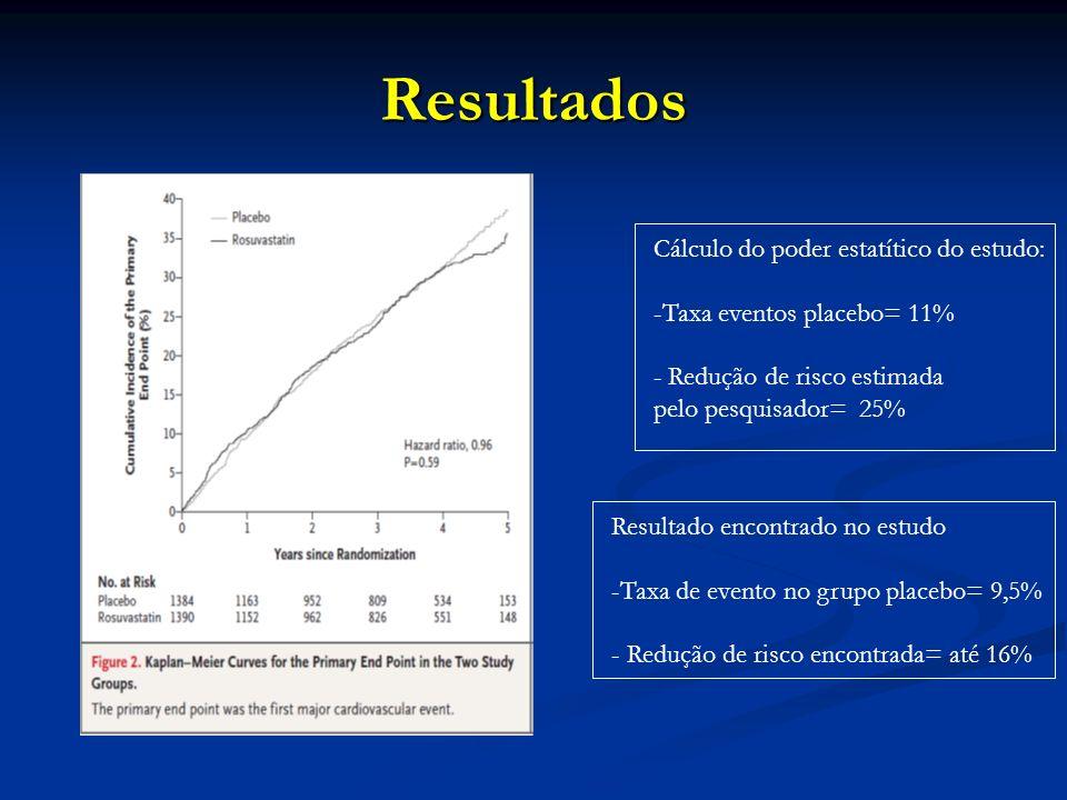 Resultados Cálculo do poder estatítico do estudo: -Taxa eventos placebo= 11% - Redução de risco estimada pelo pesquisador= 25% Resultado encontrado no