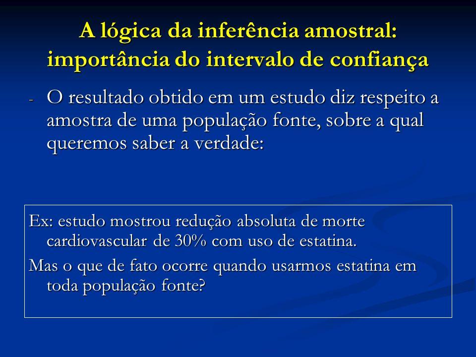 A lógica da inferência amostral: importância do intervalo de confiança - O resultado obtido em um estudo diz respeito a amostra de uma população fonte