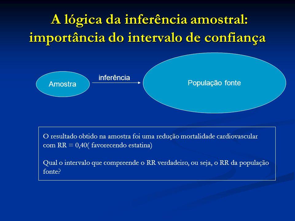 A lógica da inferência amostral: importância do intervalo de confiança A lógica da inferência amostral: importância do intervalo de confiança Amostra
