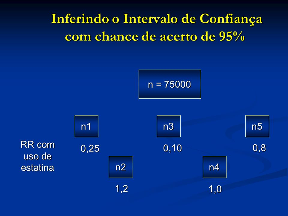 Inferindo o Intervalo de Confiança com chance de acerto de 95% Inferindo o Intervalo de Confiança com chance de acerto de 95% n = 75000 n1 0,25 n2 1,2