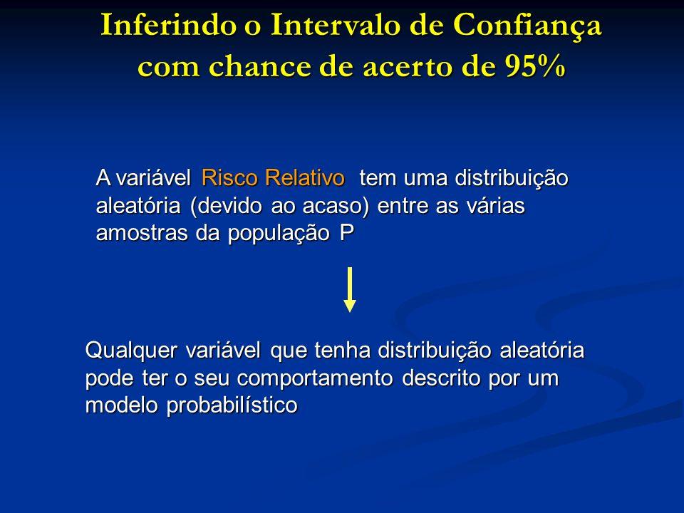 A variável Risco Relativo tem uma distribuição aleatória (devido ao acaso) entre as várias amostras da população P Qualquer variável que tenha distrib