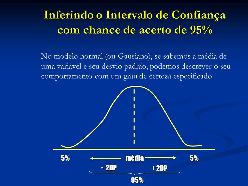 Inferindo o Intervalo de Confiança com chance de acerto de 95% Inferindo o Intervalo de Confiança com chance de acerto de 95% No modelo normal (ou Gau