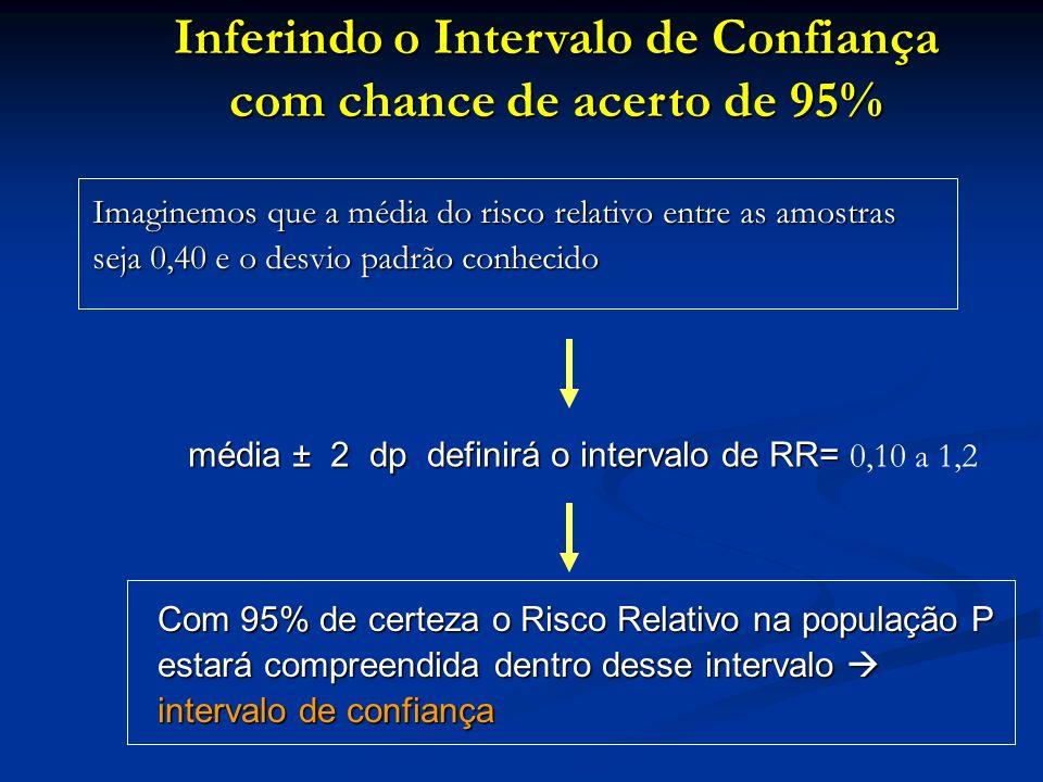 Imaginemos que a média do risco relativo entre as amostras seja 0,40 e o desvio padrão conhecido média ± 2 dp definirá o intervalo de RR= média ± 2 dp