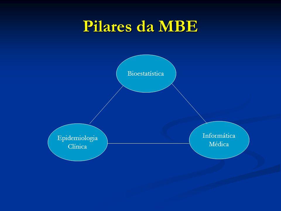 Pilares da MBE Bioestatística Epidemiologia Clínica Informática Médica