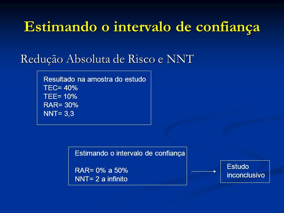 Estimando o intervalo de confiança Redução Absoluta de Risco e NNT Redução Absoluta de Risco e NNT Resultado na amostra do estudo TEC= 40% TEE= 10% RA