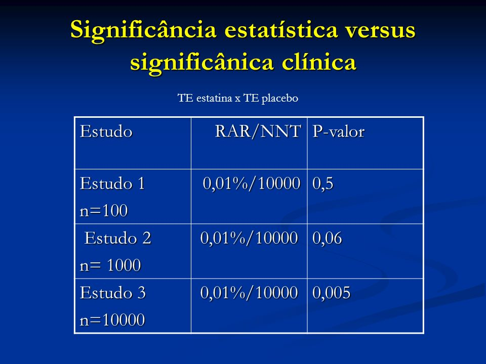 Significância estatística versus significânica clínica Estudo RAR/NNT RAR/NNTP-valor Estudo 1 n=100 0,01%/10000 0,01%/100000,5 Estudo 2 Estudo 2 n= 10