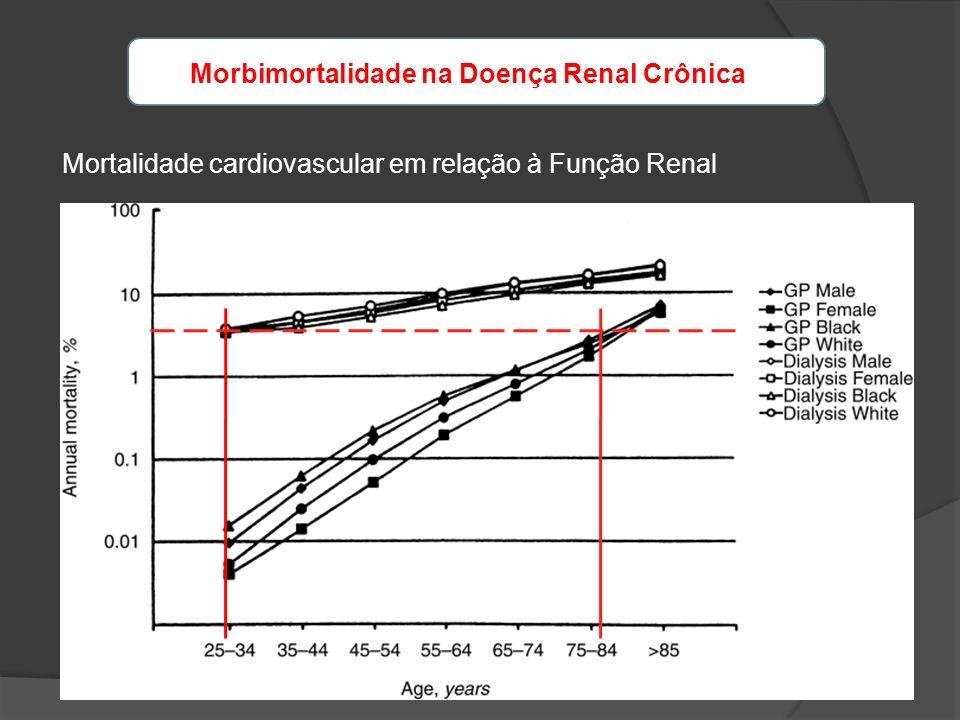 Mortalidade cardiovascular em relação à Função Renal Morbimortalidade na Doença Renal Crônica
