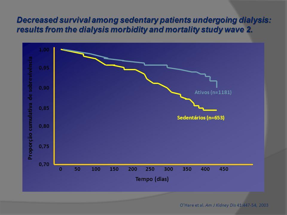 Tempo (dias) Proporção cumulativa de sobrevivência Sedentários (n=653) Ativos (n=1181) 0 50 100 150 200 250 300 350 400 450 1,00 0,95 0,90 0,85 0,80 0
