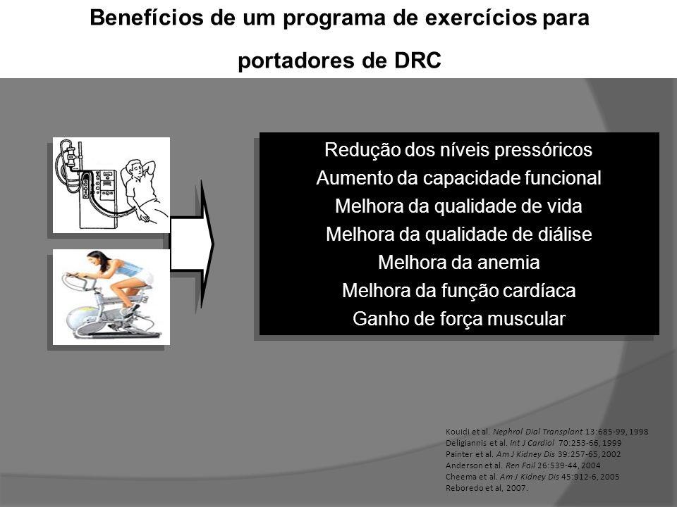 Benefícios de um programa de exercícios para portadores de DRC Redução dos níveis pressóricos Aumento da capacidade funcional Melhora da qualidade de