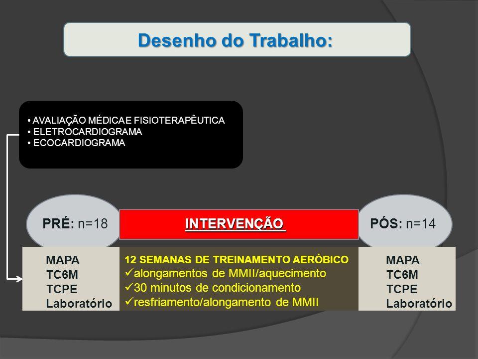 Desenho do Trabalho: AVALIAÇÃO MÉDICA E FISIOTERAPÊUTICA ELETROCARDIOGRAMA ECOCARDIOGRAMA MAPA TC6M TCPE Laboratório MAPA TC6M TCPE Laboratório 12 SEM