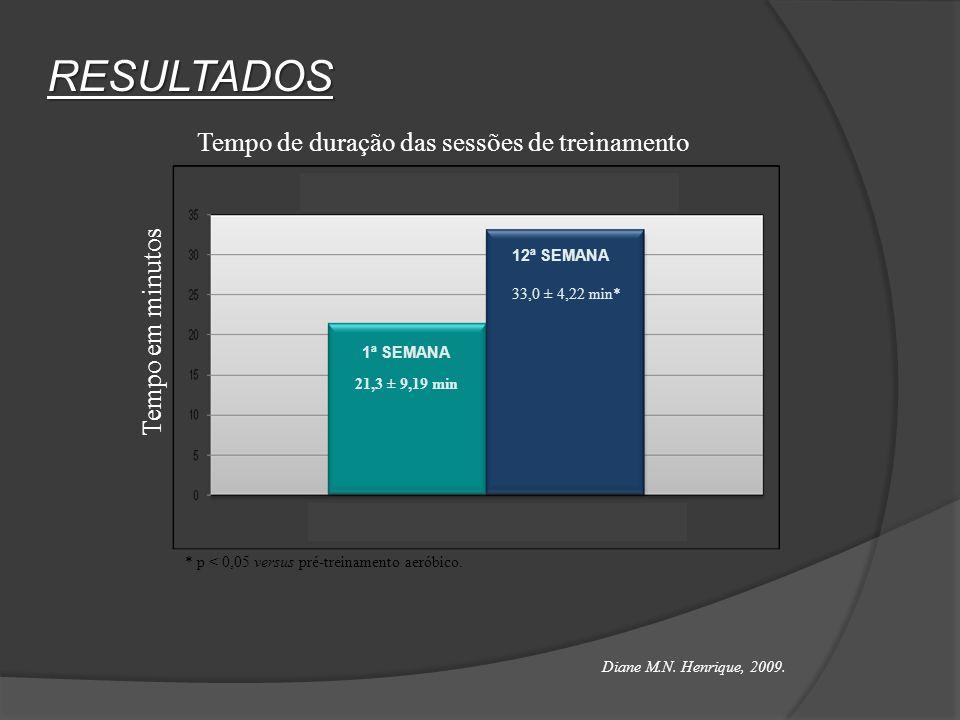 RESULTADOS: 509 ± 91,9 m 555 ± 105,8 m* 12 ± 1,5 12 ± 1,1 * p < 0,05 versus pré-treinamento aeróbico.