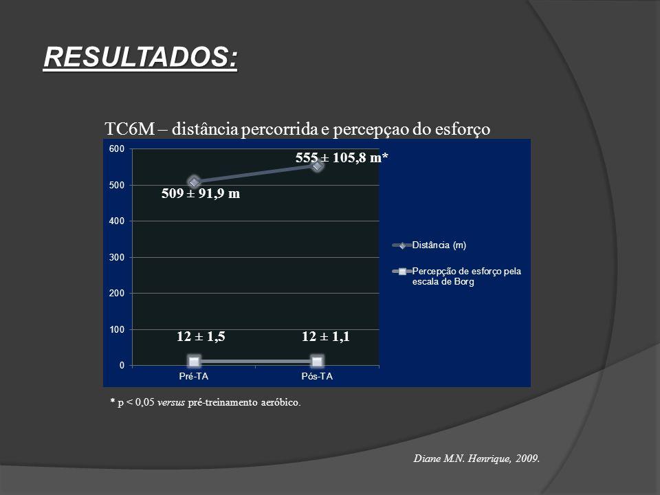 RESULTADOS: 509 ± 91,9 m 555 ± 105,8 m* 12 ± 1,5 12 ± 1,1 * p < 0,05 versus pré-treinamento aeróbico. TC6M – distância percorrida e percepçao do esfor