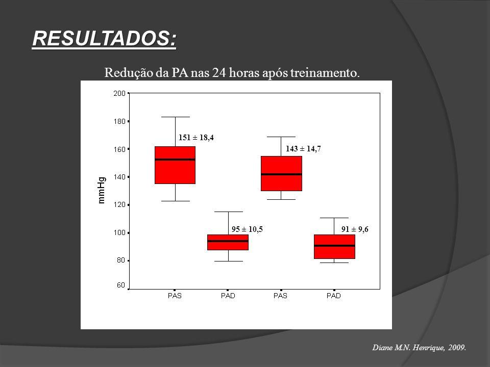 RESULTADOS: 151 ± 18,4 143 ± 14,7 95 ± 10,591 ± 9,6 PRÉ-TREINAMENTOPÓS-TREINAMENTO * * * p < 0,05 versus pré-treinamento Redução da PA nas 24 horas ap