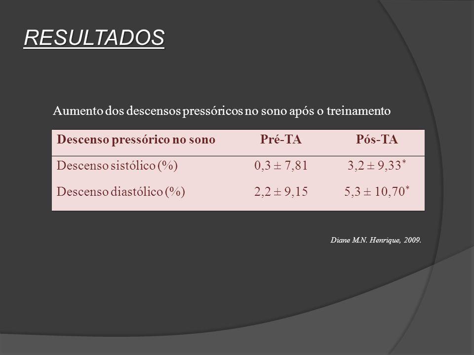 RESULTADOS Descenso pressórico no sonoPré-TAPós-TA Descenso sistólico (%)0,3 ± 7,813,2 ± 9,33 * Descenso diastólico (%)2,2 ± 9,155,3 ± 10,70 * Aumento