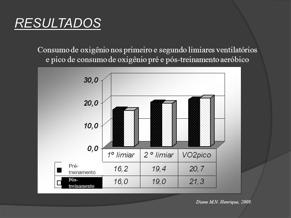 RESULTADOS Consumo de oxigênio nos primeiro e segundo limiares ventilatórios e pico de consumo de oxigênio pré e pós-treinamento aeróbico Pré- treinam