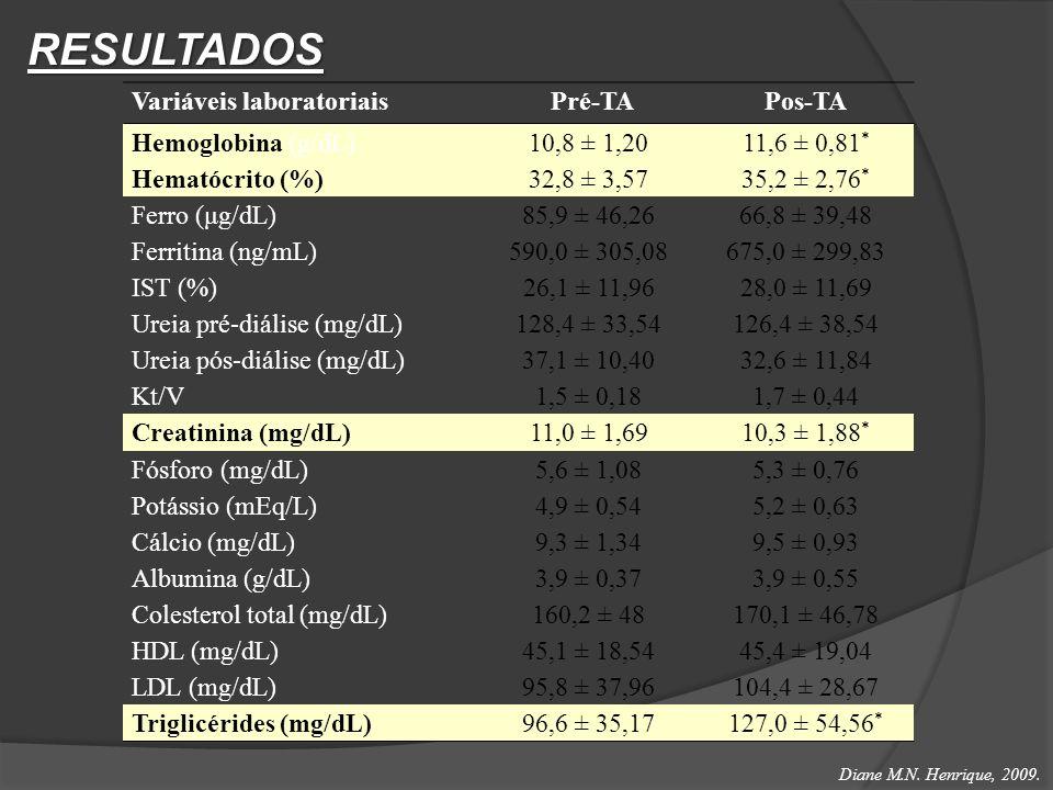 RESULTADOS Variáveis laboratoriais Pré-TAPos-TA Hemoglobina (g/dL)10,8 ± 1,2011,6 ± 0,81 * Hematócrito (%)32,8 ± 3,5735,2 ± 2,76 * Ferro (μg/dL)85,9 ±